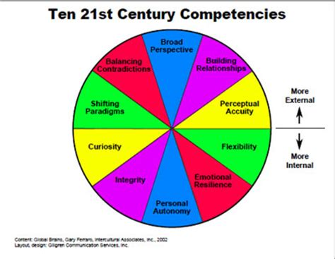Core competencies on a resume